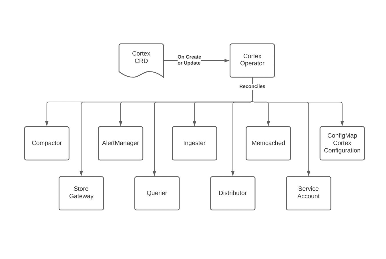 basic operator flow