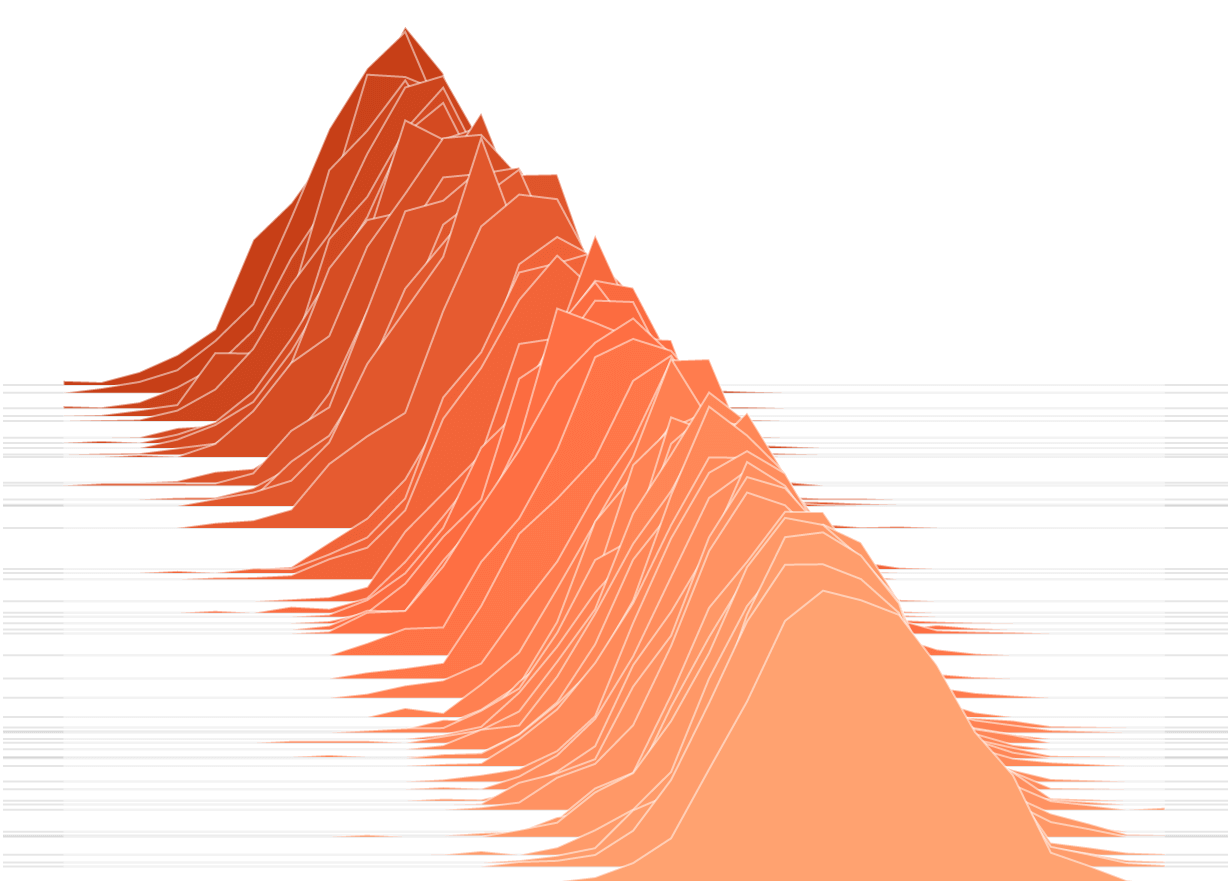 histogram-over-time