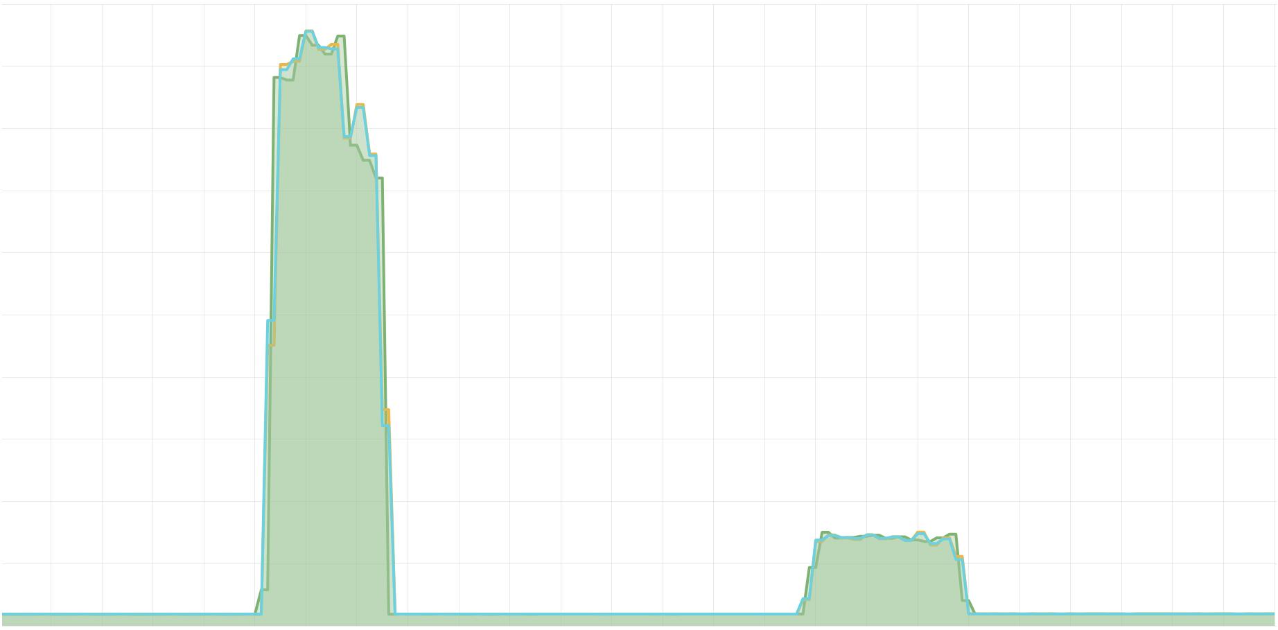 plot showing ingestion rate limit change