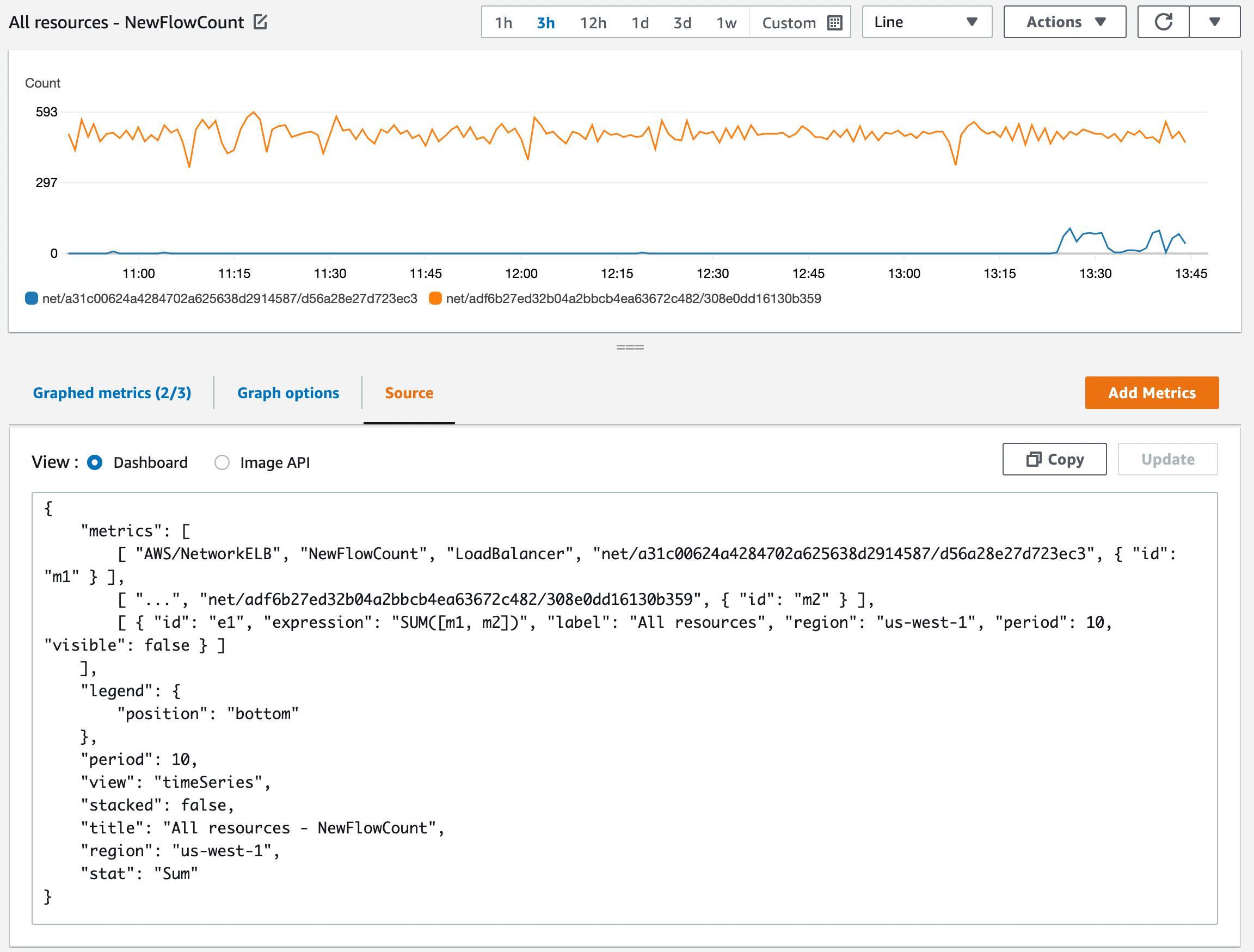 example: screenshot of data in cloudwatch