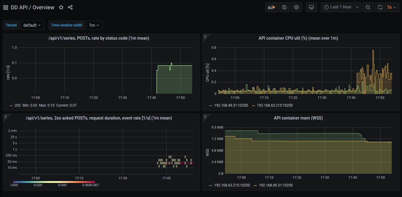 Screenshot of DD API system dashboard