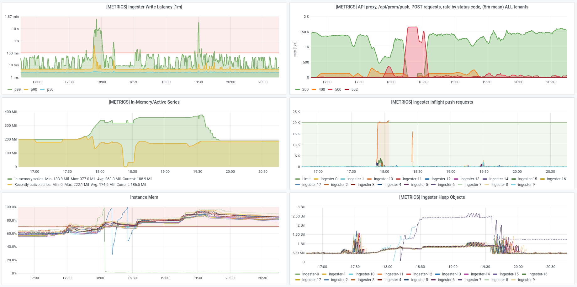 dashboard: series cycling, 18-node cluster