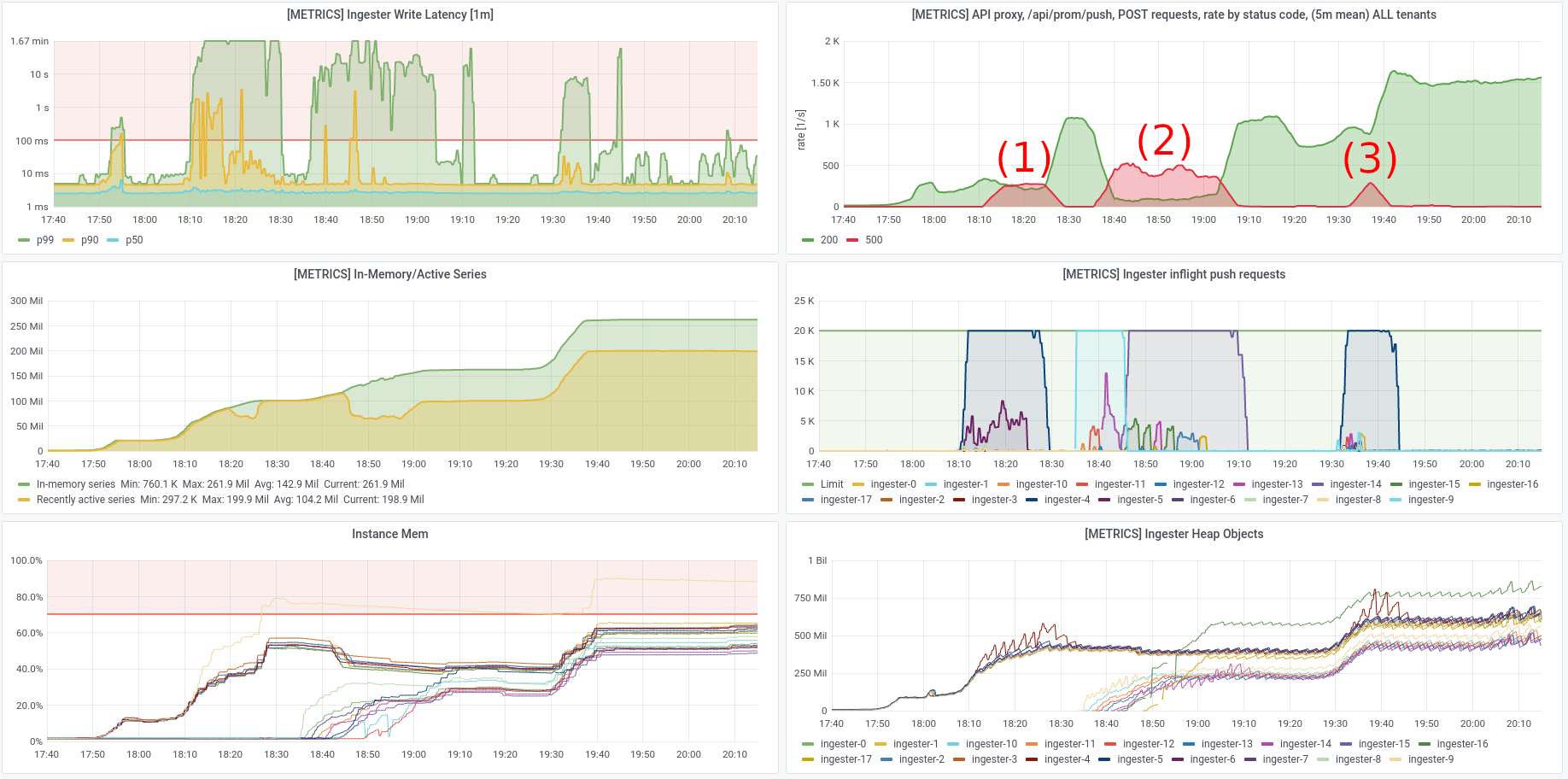 dashboard: workload ramping up successfully