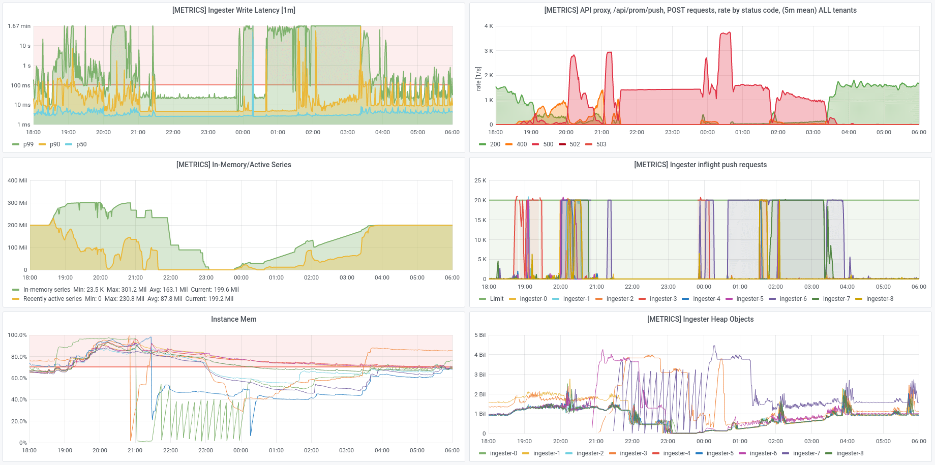 dashboard: series cycling, 9-node cluster