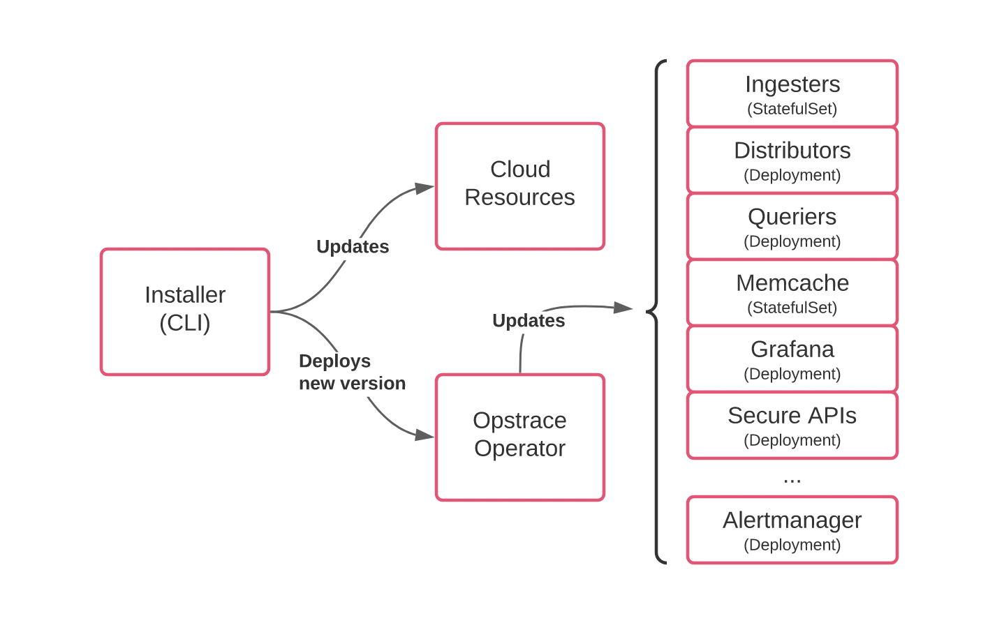 how it works flow